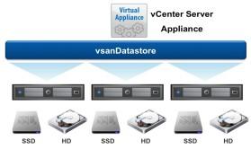 VMware vSAN 6.6视频课程