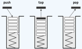 JAVA数据结构--栈与队列