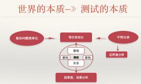 黑盒测试用例设计技术【测试核心课程】