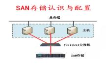 SAN存储认识与配置视频教程